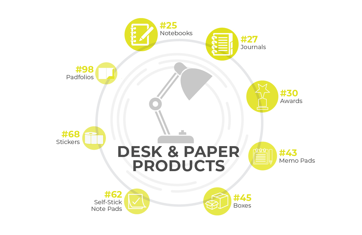 Desk Accessories/Paper Products Infographic