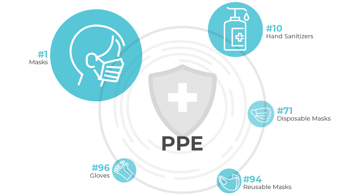 PPE Infographic