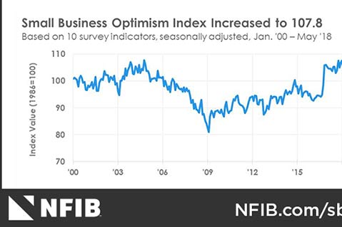 Survey: Small Business Optimism Nears Historic High